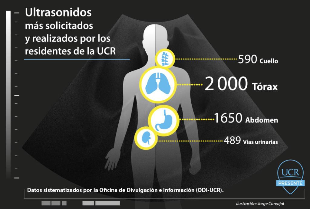 Medicos UCR ayudaron a liberar a mas de 7 900 pacientes de las listas de espera en radiologia2